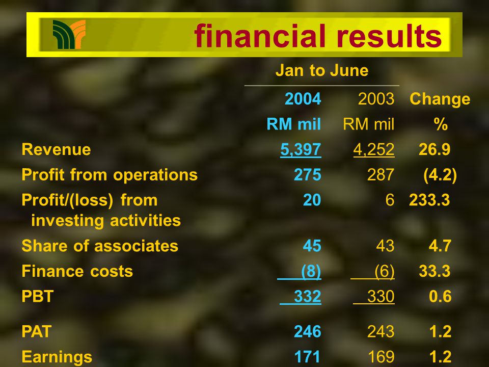 financial results Jan to June 20042003Change RM mil % Revenue5,3974,252 26.9 Profit from operations275287(4.2) Profit/(loss) from investing activities