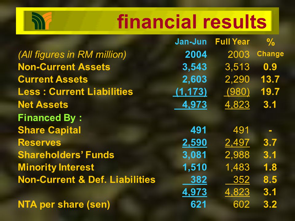financial results Jan-JunFull Year % (All figures in RM million)20042003 Change Non-Current Assets3,5433,5130.9 Current Assets2,6032,29013.7 Less : Current Liabilities (1,173) (980)19.7 Net Assets 4,9734,8233.1 Financed By : Share Capital491 - Reserves2,5902,4973.7 Shareholders Funds3,0812,9883.1 Minority Interest1,5101,4831.8 Non-Current & Def.