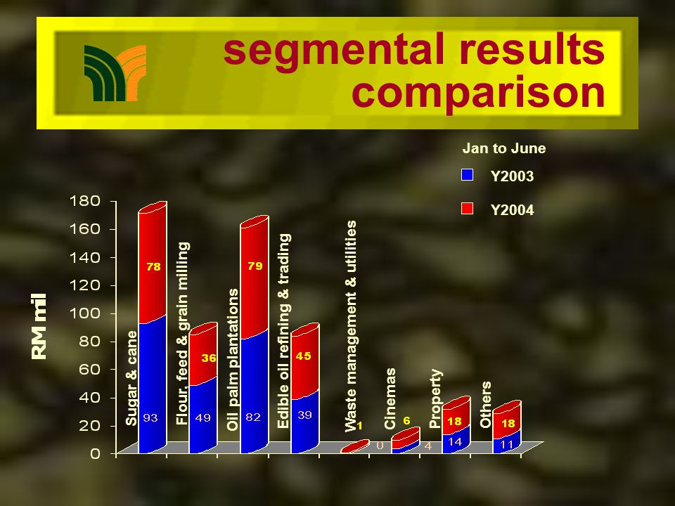 segmental results comparison Sugar & cane Flour, feed & grain milling Oil palm plantations Edible oil refining & trading Waste management & utilities