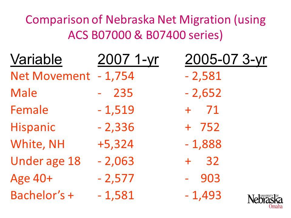 Comparison of Nebraska Net Migration (using ACS B07000 & B07400 series) Net Movement- 1,754- 2,581 Male- 235- 2,652 Female- 1,519+ 71 Hispanic- 2,336+ 752 White, NH+5,324- 1,888 Under age 18- 2,063+ 32 Age 40+- 2,577- 903 Bachelors +- 1,581- 1,493 Variable2007 1-yr 2005-07 3-yr
