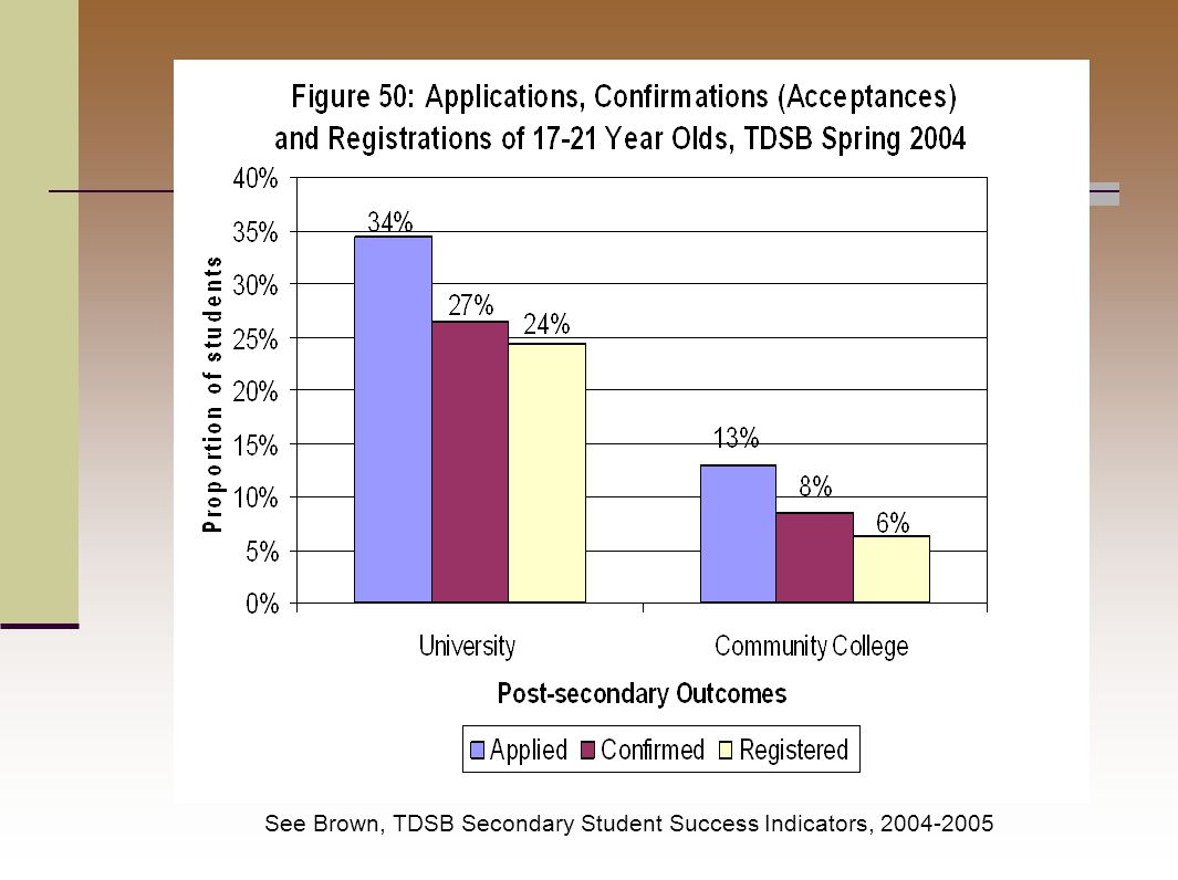 See Brown, TDSB Secondary Student Success Indicators, 2004-2005