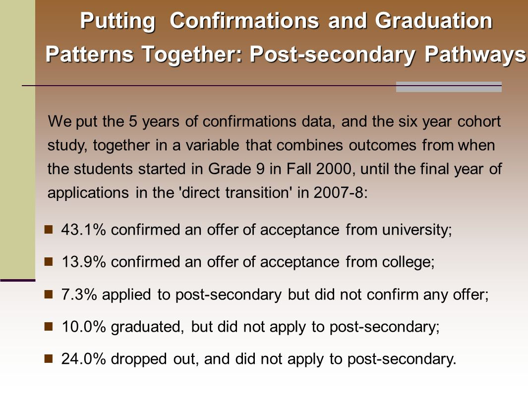 We put the 5 years of confirmations data, and the six year cohort study, together in a variable that combines outcomes from when the students started in Grade 9 in Fall 2000, until the final year of applications in the direct transition in 2007-8: 43.1% confirmed an offer of acceptance from university; 13.9% confirmed an offer of acceptance from college; 7.3% applied to post-secondary but did not confirm any offer; 10.0% graduated, but did not apply to post-secondary; 24.0% dropped out, and did not apply to post-secondary.