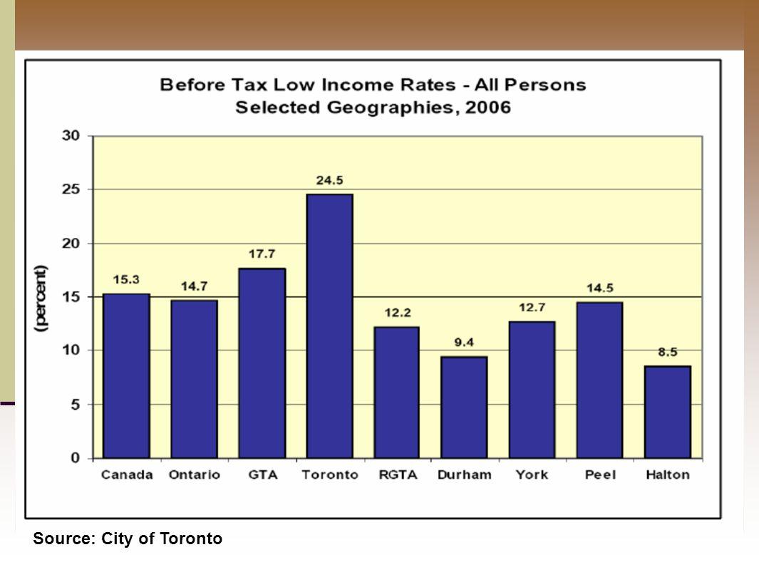 Source: City of Toronto