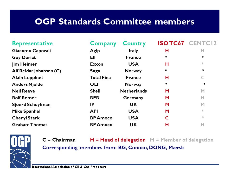 OGP Standards Committee members RepresentativeCompany CountryISO TC67 CENTC12 Giacomo CaporaliAgipItaly HH Guy DoriatElfFrance ** Jim HeimerExxonUSA H