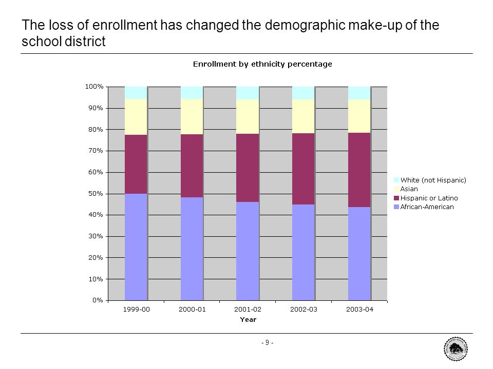 - 9 - The loss of enrollment has changed the demographic make-up of the school district