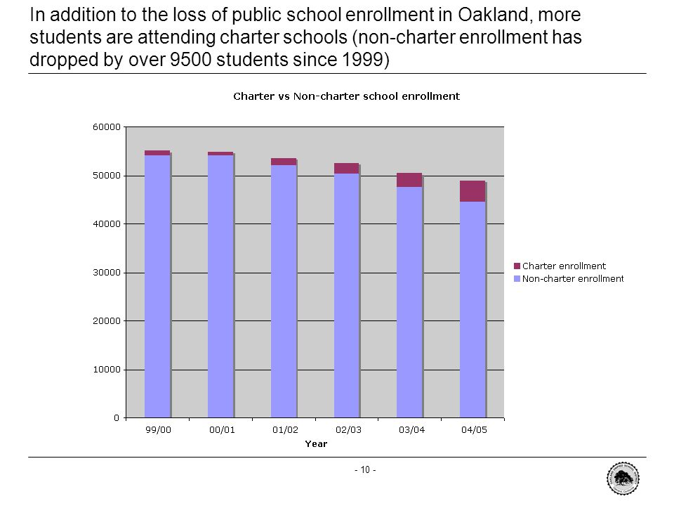- 10 - In addition to the loss of public school enrollment in Oakland, more students are attending charter schools (non-charter enrollment has dropped by over 9500 students since 1999)