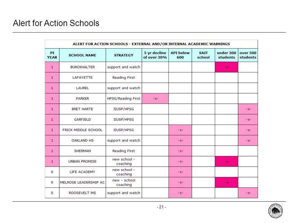 - 21 - Alert for Action Schools