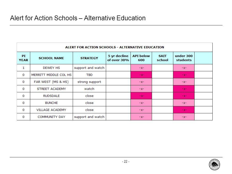 - 22 - Alert for Action Schools – Alternative Education