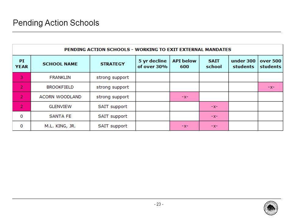 - 23 - Pending Action Schools