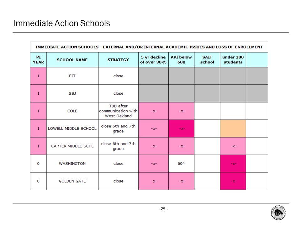- 25 - Immediate Action Schools