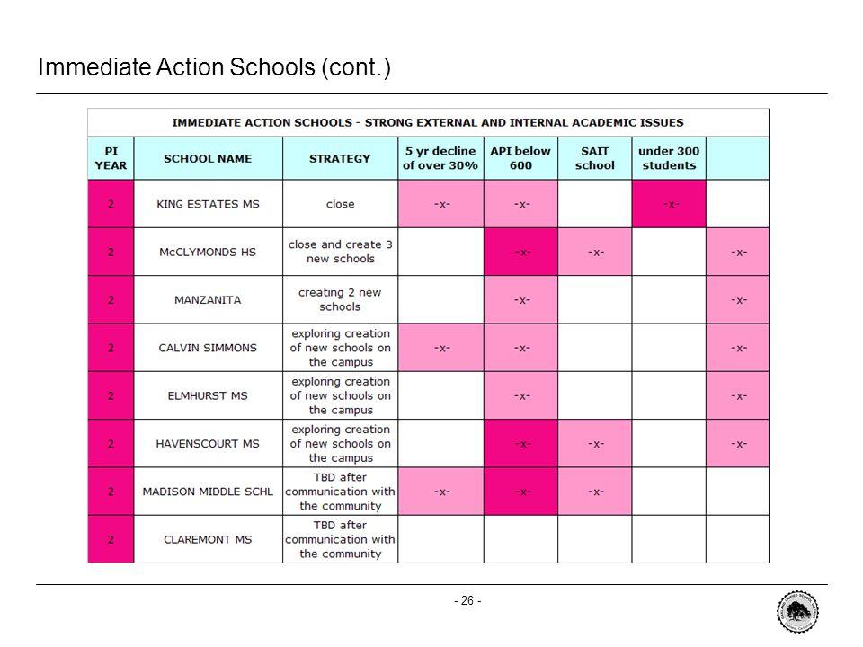 - 26 - Immediate Action Schools (cont.)
