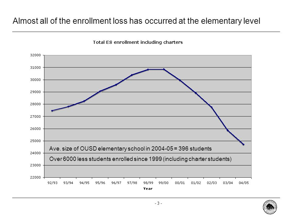 - 3 - Almost all of the enrollment loss has occurred at the elementary level Ave.