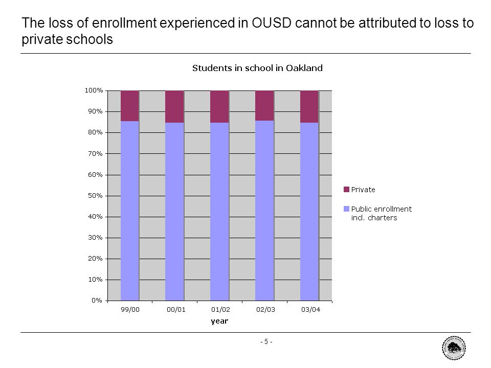- 5 - The loss of enrollment experienced in OUSD cannot be attributed to loss to private schools