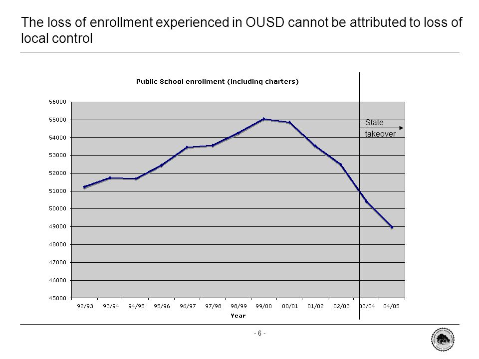 - 6 - The loss of enrollment experienced in OUSD cannot be attributed to loss of local control State takeover