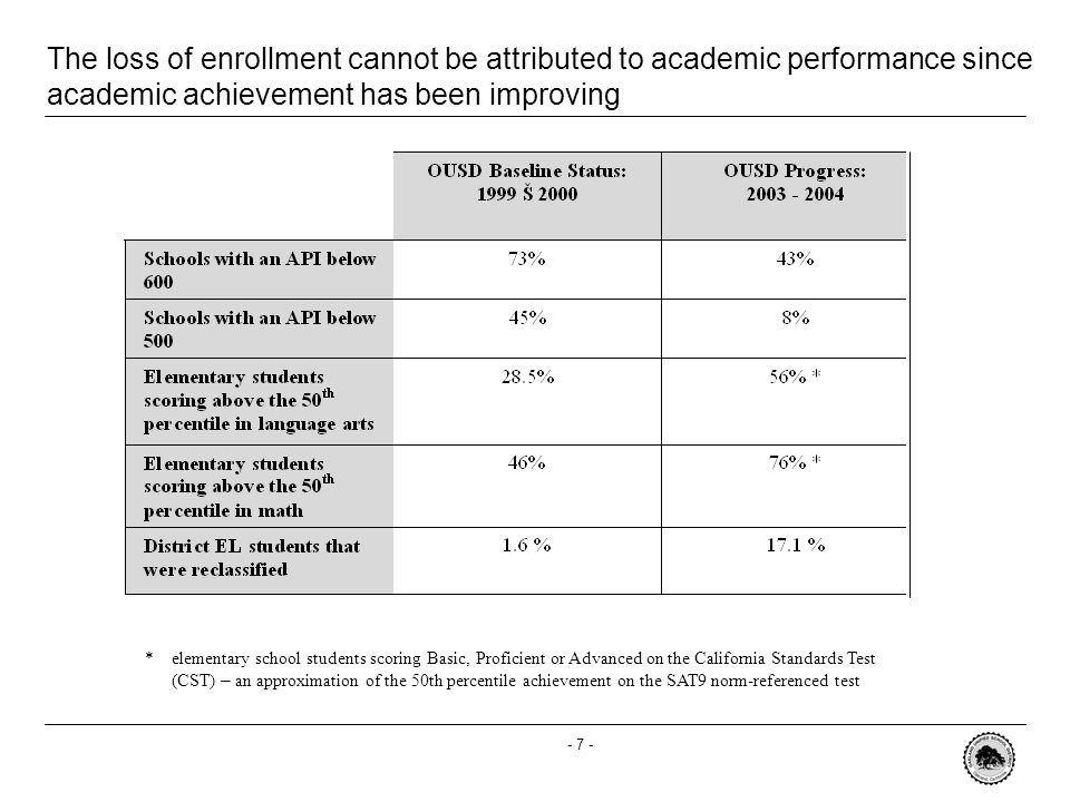 - 7 - The loss of enrollment cannot be attributed to academic performance since academic achievement has been improving * elementary school students scoring Basic, Proficient or Advanced on the California Standards Test (CST) – an approximation of the 50th percentile achievement on the SAT9 norm-referenced test