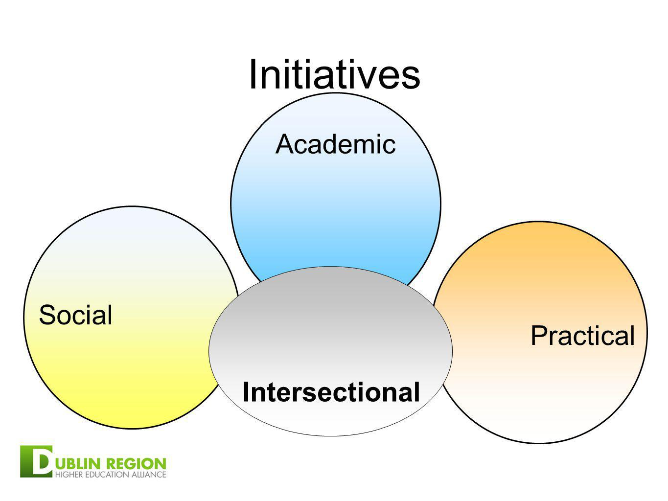 Academic Social Practical Initiatives Intersectional