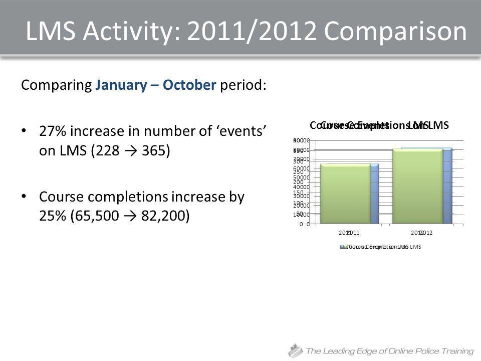 LMS Activity: 2011/2012 Comparison Comparing January – October period: 27% increase in number of events on LMS (228 365) Course completions increase by 25% (65,500 82,200)