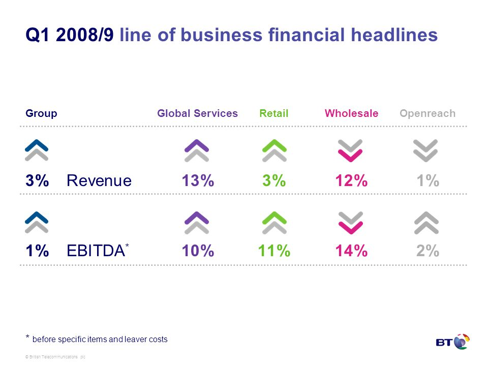 © British Telecommunications plc Q1 2008/9 line of business financial headlines GroupGlobal ServicesRetailWholesaleOpenreach 3% Revenue13%3%12%1% 1% EBITDA * 10%11%14%2% * before specific items and leaver costs