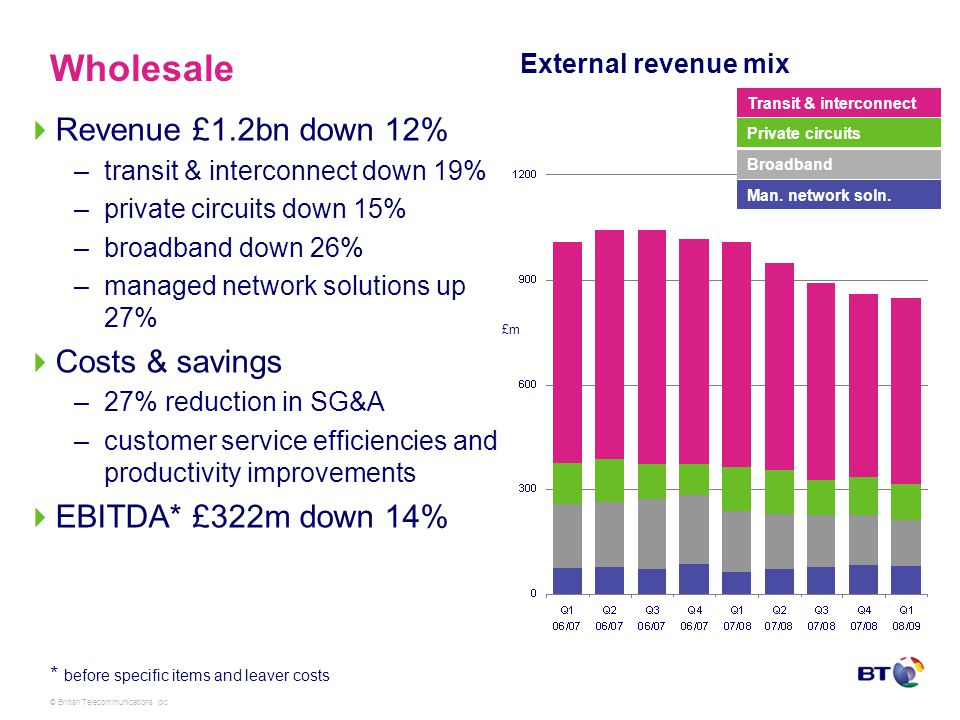 © British Telecommunications plc Wholesale Revenue £1.2bn down 12% –transit & interconnect down 19% –private circuits down 15% –broadband down 26% –managed network solutions up 27% Costs & savings –27% reduction in SG&A –customer service efficiencies and productivity improvements EBITDA* £322m down 14% External revenue mix Transit & interconnect Broadband Private circuits Man.