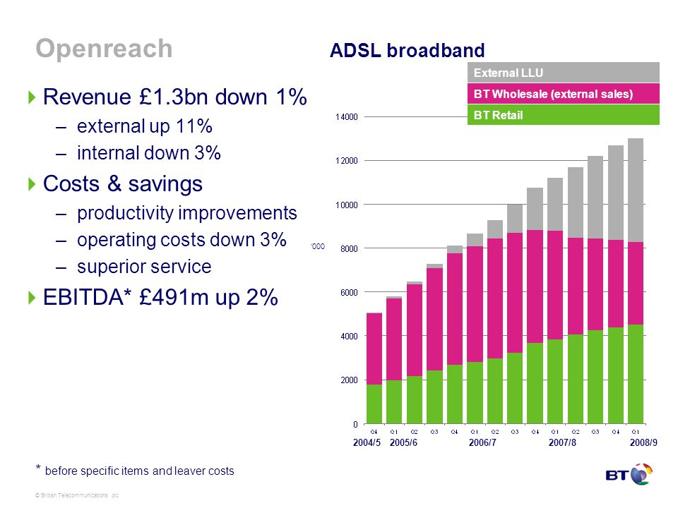 © British Telecommunications plc Openreach Revenue £1.3bn down 1% –external up 11% –internal down 3% Costs & savings –productivity improvements –operating costs down 3% –superior service EBITDA* £491m up 2% External LLU BT Wholesale (external sales) BT Retail ADSL broadband * before specific items and leaver costs 000 2008/92005/62006/72007/8 2004/5