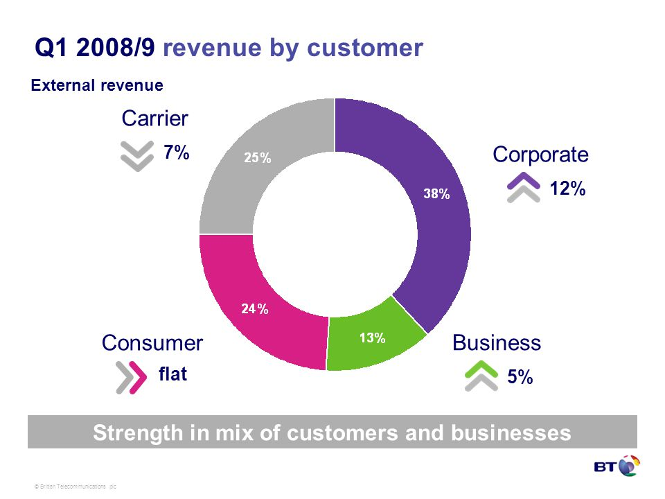 © British Telecommunications plc Q1 2008/9 revenue by customer Strength in mix of customers and businesses Corporate 12% Business 5% Consumer flat Carrier 7% External revenue