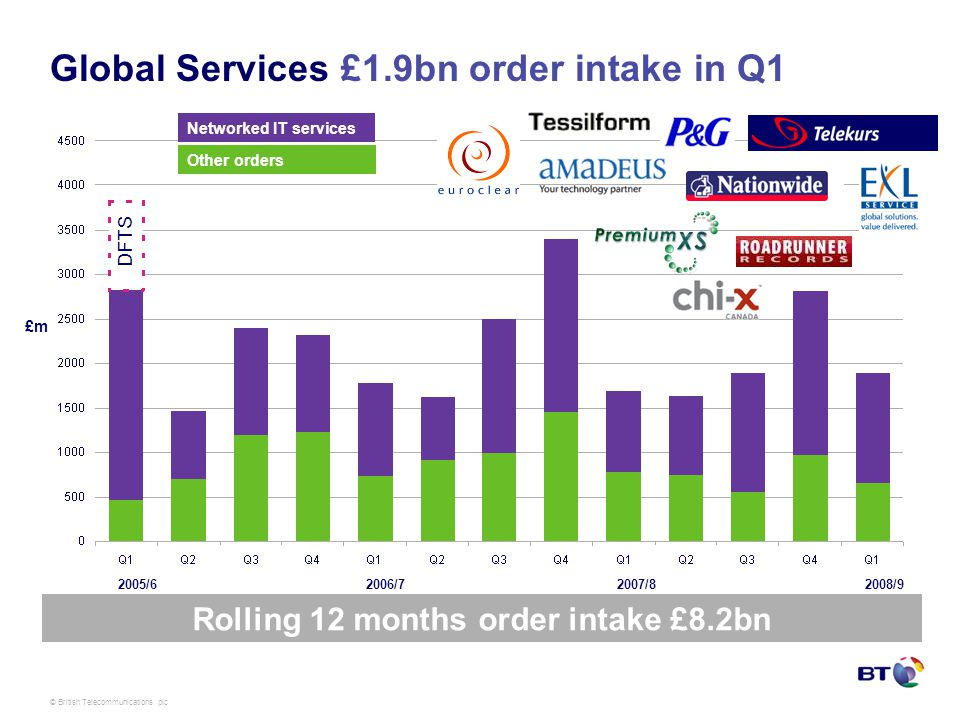 © British Telecommunications plc Global Services £1.9bn order intake in Q1 Rolling 12 months order intake £8.2bn DFTS Networked IT services Other orders 2008/92005/62006/72007/8 £m