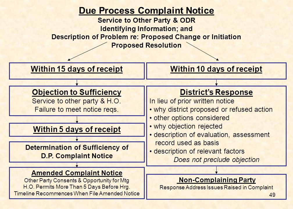 49 Due Process Complaint Notice Service to Other Party & ODR Identifying Information; and Description of Problem re: Proposed Change or Initiation Proposed Resolution Within 15 days of receiptWithin 10 days of receipt Objection to Sufficiency Service to other party & H.O.