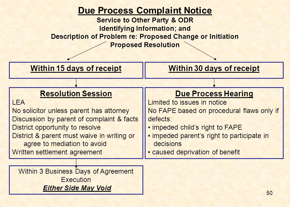 50 Due Process Complaint Notice Service to Other Party & ODR Identifying Information; and Description of Problem re: Proposed Change or Initiation Pro
