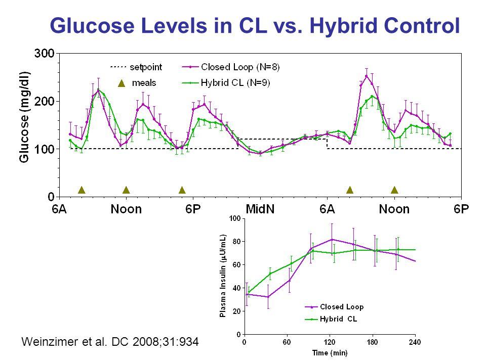 Glucose Levels in CL vs. Hybrid Control Weinzimer et al. DC 2008;31:934