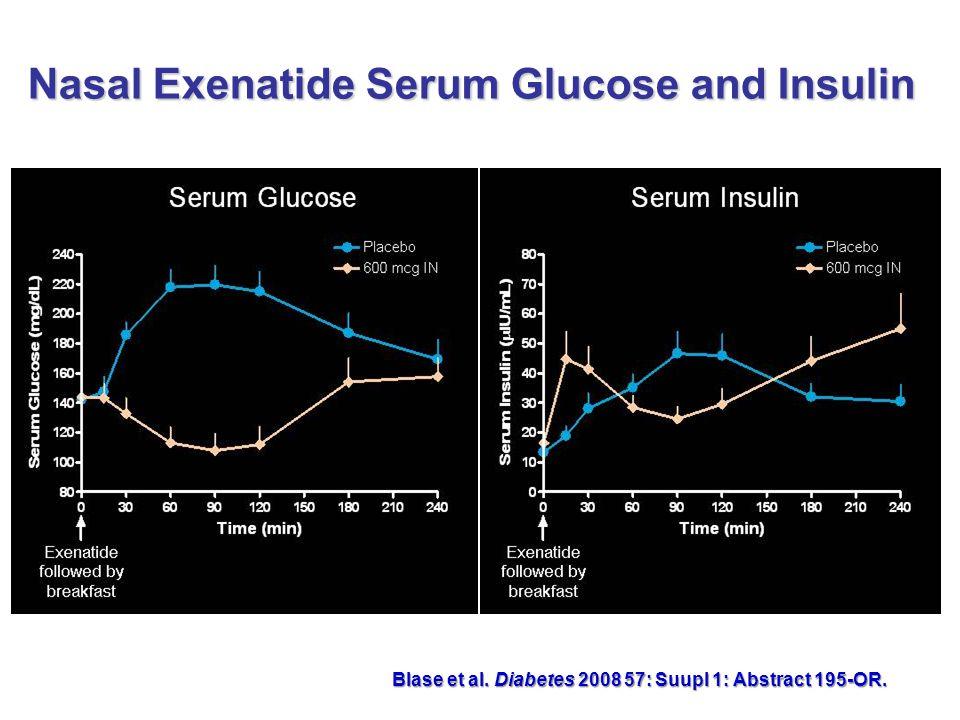 Nasal Exenatide Serum Glucose and Insulin Blase et al. Diabetes 2008 57: Suupl 1: Abstract 195-OR.