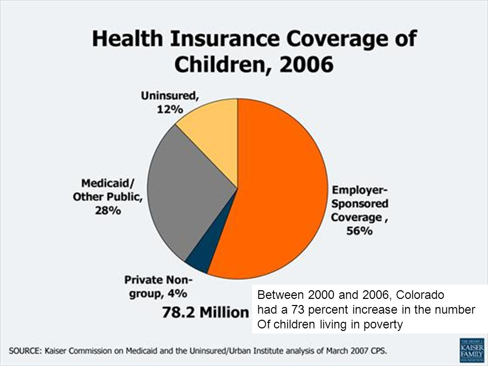 Between 2000 and 2006, Colorado had a 73 percent increase in the number Of children living in poverty