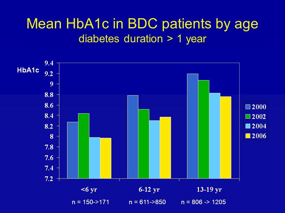Mean HbA1c in BDC patients by age diabetes duration > 1 year n = 150->171n = 611->850n = 806 -> 1205
