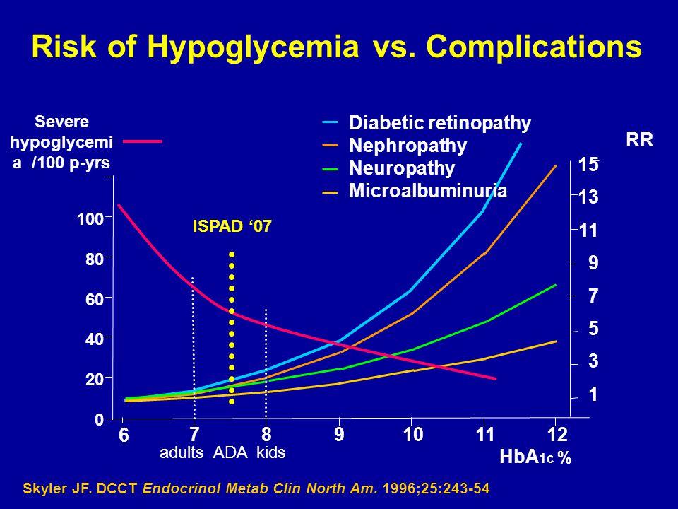 Risk of Hypoglycemia vs. Complications Skyler JF. DCCT Endocrinol Metab Clin North Am. 1996;25:243-54 RR HbA 1c % 789101112 Diabetic retinopathy Nephr