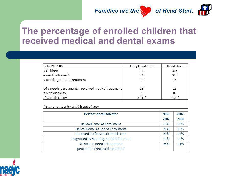 The percentage of enrolled children that received medical and dental exams Families are the of Head Start.