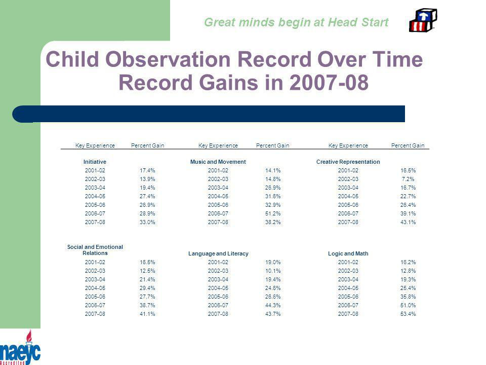 Child Observation Record Over Time Record Gains in 2007-08 Key ExperiencePercent Gain Key ExperiencePercent Gain Key ExperiencePercent Gain InitiativeMusic and MovementCreative Representation 2001-0217.4%2001-0214.1%2001-0216.5% 2002-0313.9%2002-0314.8%2002-037.2% 2003-0419.4%2003-0426.9%2003-0416.7% 2004-0527.4%2004-0531.6%2004-0522.7% 2005-0626.9%2005-0632.9%2005-0626.4% 2006-0728.9%2006-0751.2%2006-0739.1% 2007-0833.0%2007-0838.2%2007-0843.1% Social and Emotional RelationsLanguage and LiteracyLogic and Math 2001-0216.5%2001-0219.0%2001-0216.2% 2002-0312.5%2002-0310.1%2002-0312.8% 2003-0421.4%2003-0419.4%2003-0419.3% 2004-0529.4%2004-0524.6%2004-0525.4% 2005-0627.7%2005-0626.6%2005-0635.8% 2006-0738.7%2006-0744.3%2006-0751.0% 2007-0841.1%2007-0843.7%2007-0853.4% Great minds begin at Head Start