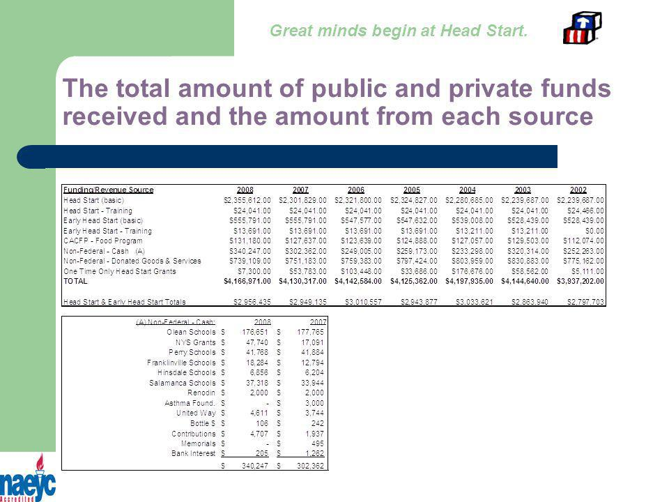 The total amount of public and private funds received and the amount from each source Great minds begin at Head Start.