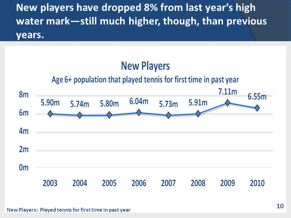 New players have dropped 8% from last years high water markstill much higher, though, than previous years.