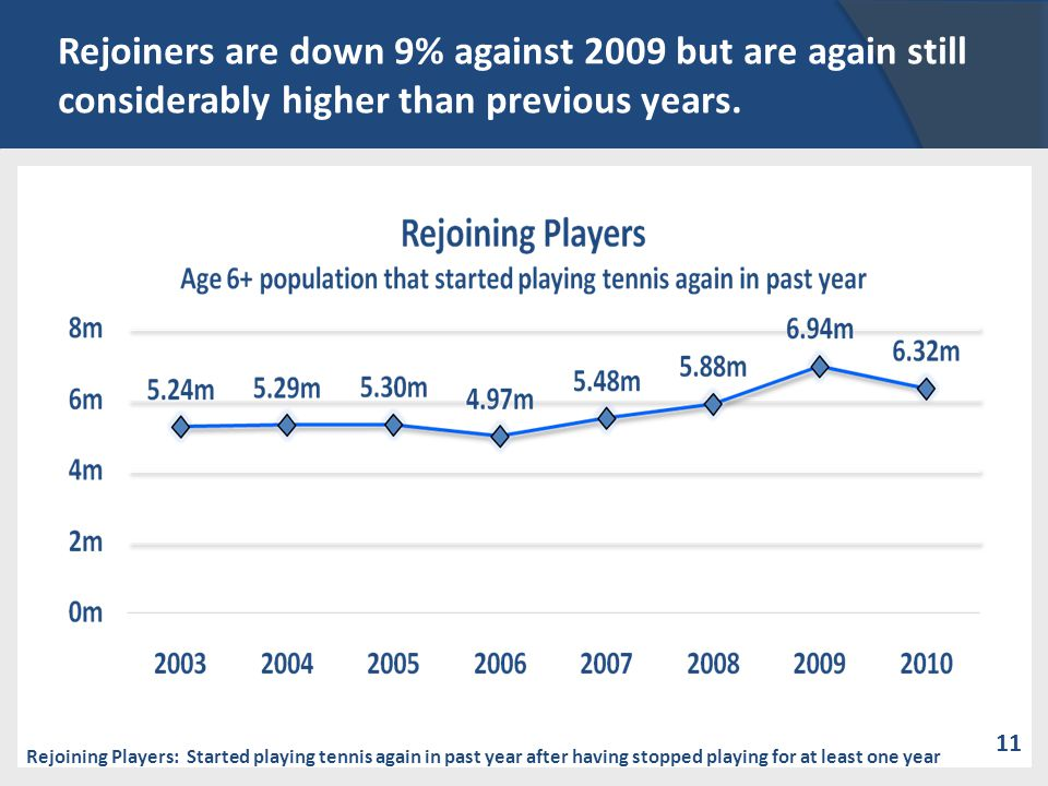 Rejoiners are down 9% against 2009 but are again still considerably higher than previous years. Rejoining Players: Started playing tennis again in pas