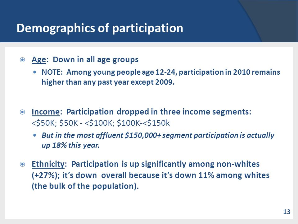 Demographics of participation Age: Down in all age groups NOTE: Among young people age 12-24, participation in 2010 remains higher than any past year