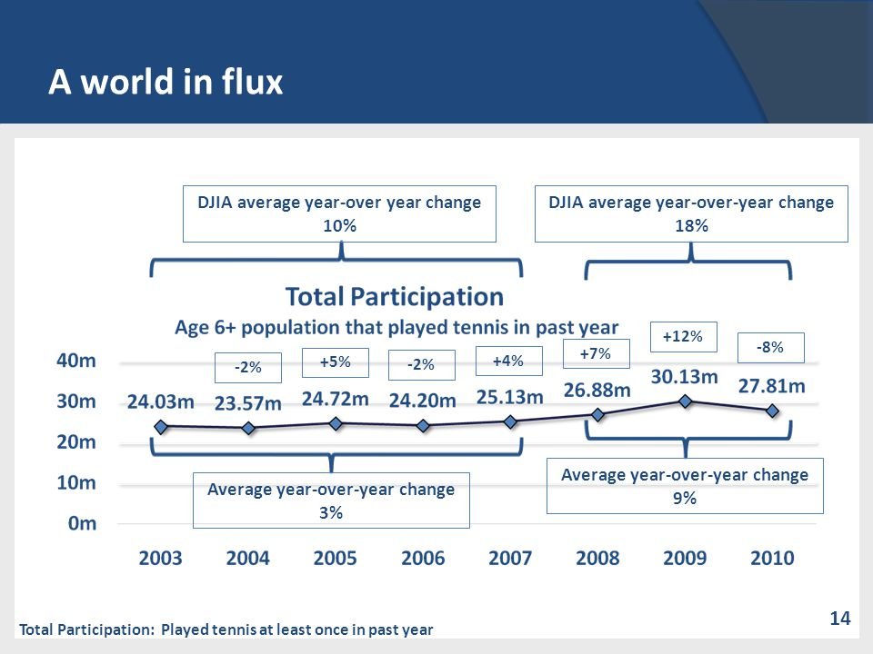 A world in flux Total Participation: Played tennis at least once in past year -2% +5% -2% +4% +7% +12% -8% Average year-over-year change 3% Average year-over-year change 9% DJIA average year-over year change 10% DJIA average year-over-year change 18% 14