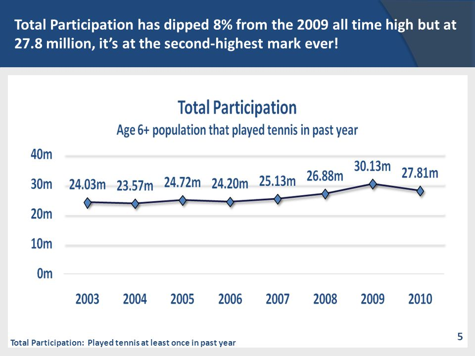 Total Participation: Played tennis at least once in past year In 2010 the participation rate is 9.51%, down from 10.38% in 2009. 5 Total Participation