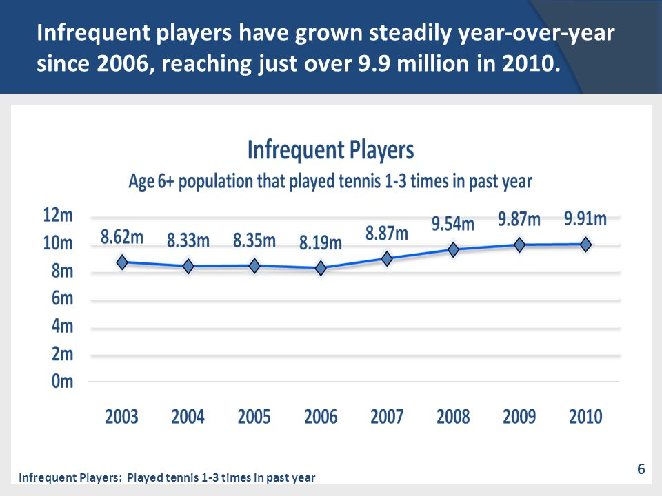 Infrequent players have grown steadily year-over-year since 2006, reaching just over 9.9 million in 2010. Infrequent Players: Played tennis 1-3 times
