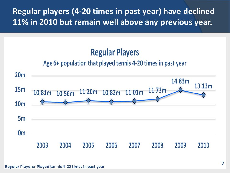 Regular players (4-20 times in past year) have declined 11% in 2010 but remain well above any previous year. Regular Players: Played tennis 4-20 times