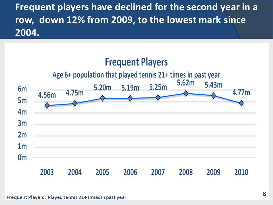 Frequent players have declined for the second year in a row, down 12% from 2009, to the lowest mark since 2004. Frequent Players: Played tennis 21+ ti