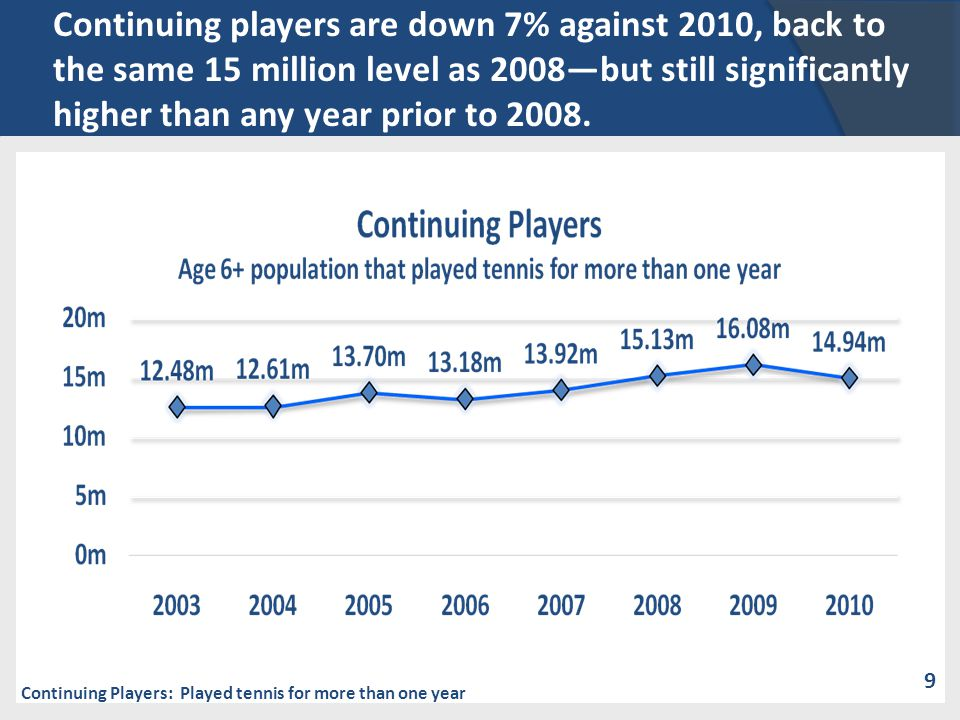 Continuing players are down 7% against 2010, back to the same 15 million level as 2008but still significantly higher than any year prior to 2008. Cont