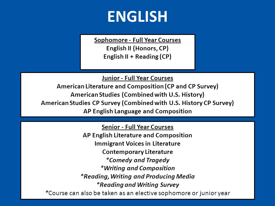 ENGLISH Junior - Full Year Courses American Literature and Composition (CP and CP Survey) American Studies (Combined with U.S.