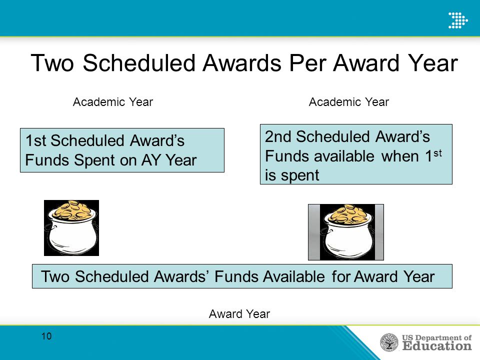 Two Scheduled Awards Per Award Year 10 1st Scheduled Awards Funds Spent on AY Year Academic Year Two Scheduled Awards Funds Available for Award Year Award Year 2nd Scheduled Awards Funds available when 1 st is spent Academic Year