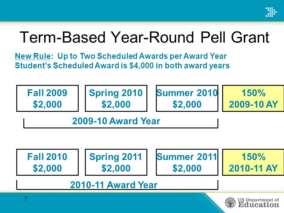7 Term-Based Year-Round Pell Grant Spring 2010 $2,000 Fall 2010 $2,000 Fall 2009 $2,000 Spring 2011 $2,000 2009-10 Award Year 2010-11 Award Year Summer 2011 $2,000 Summer 2010 $2,000 150% 2009-10 AY 150% 2010-11 AY New Rule: Up to Two Scheduled Awards per Award Year Students Scheduled Award is $4,000 in both award years