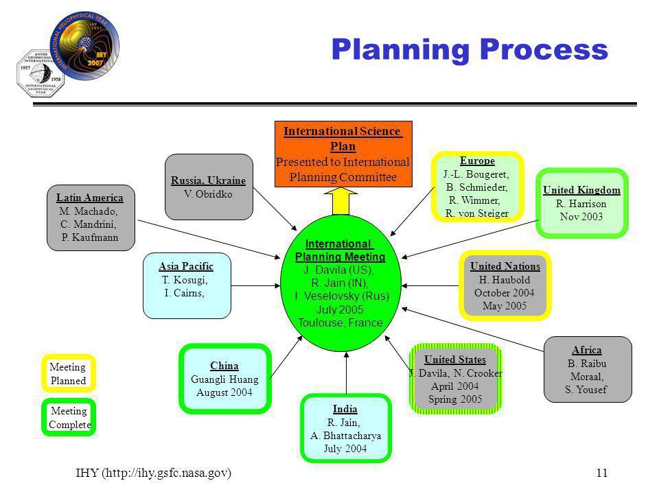 IHY (http://ihy.gsfc.nasa.gov)11 Planning Process International Planning Meeting J. Davila (US), R. Jain (IN), I. Veselovsky (Rus) July 2005 Toulouse,