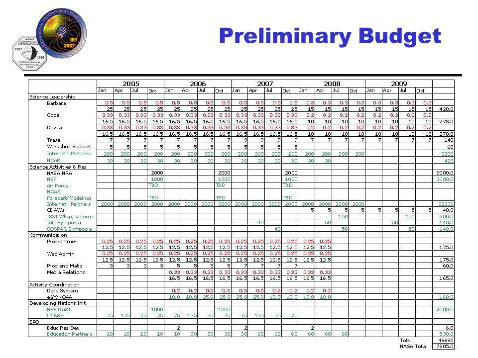IHY (http://ihy.gsfc.nasa.gov)18 Preliminary Budget